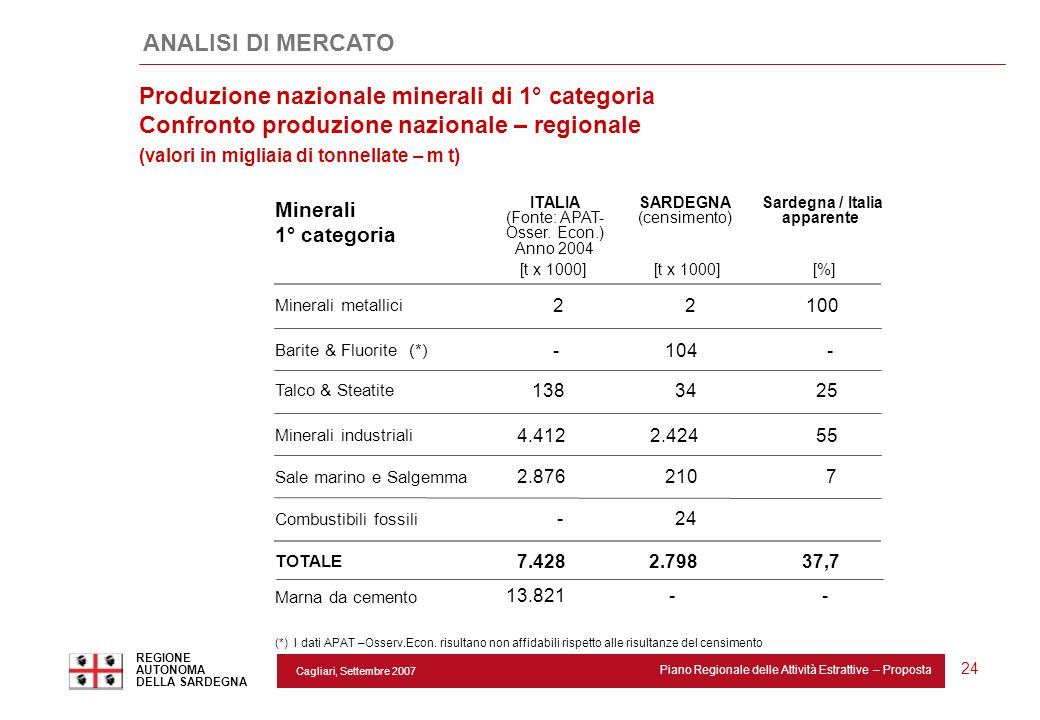 Cagliari, Settembre 2007 Piano Regionale delle Attività Estrattive – Proposta REGIONE AUTONOMA DELLA SARDEGNA 24 ANALISI DI MERCATO ITALIA (Fonte: APA