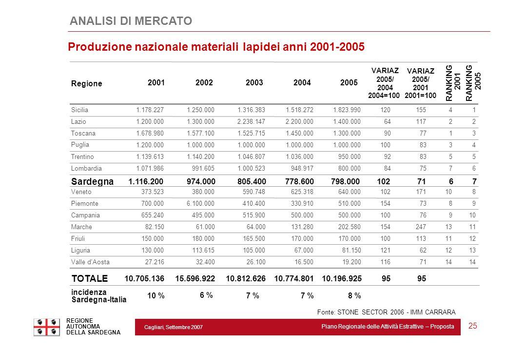 Cagliari, Settembre 2007 Piano Regionale delle Attività Estrattive – Proposta REGIONE AUTONOMA DELLA SARDEGNA 25 Regione 20012002200320042005 VARIAZ 2