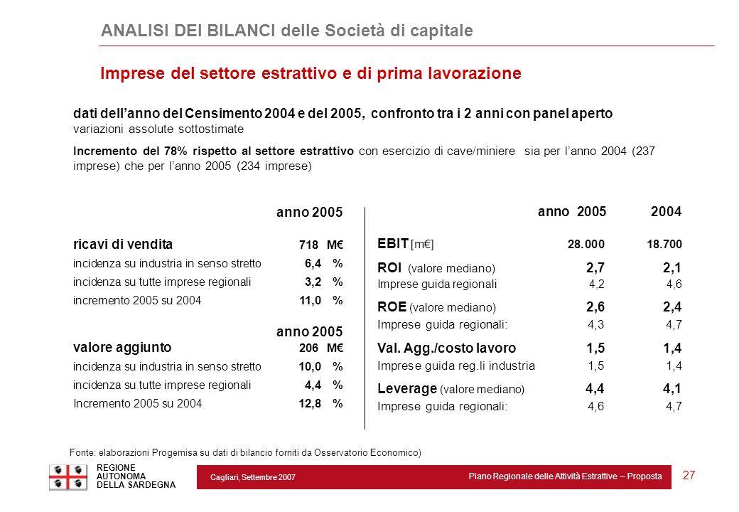 Cagliari, Settembre 2007 Piano Regionale delle Attività Estrattive – Proposta REGIONE AUTONOMA DELLA SARDEGNA 27 Imprese del settore estrattivo e di p