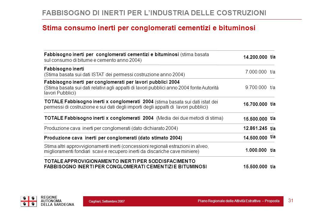 Cagliari, Settembre 2007 Piano Regionale delle Attività Estrattive – Proposta REGIONE AUTONOMA DELLA SARDEGNA 31 FABBISOGNO DI INERTI PER L'INDUSTRIA