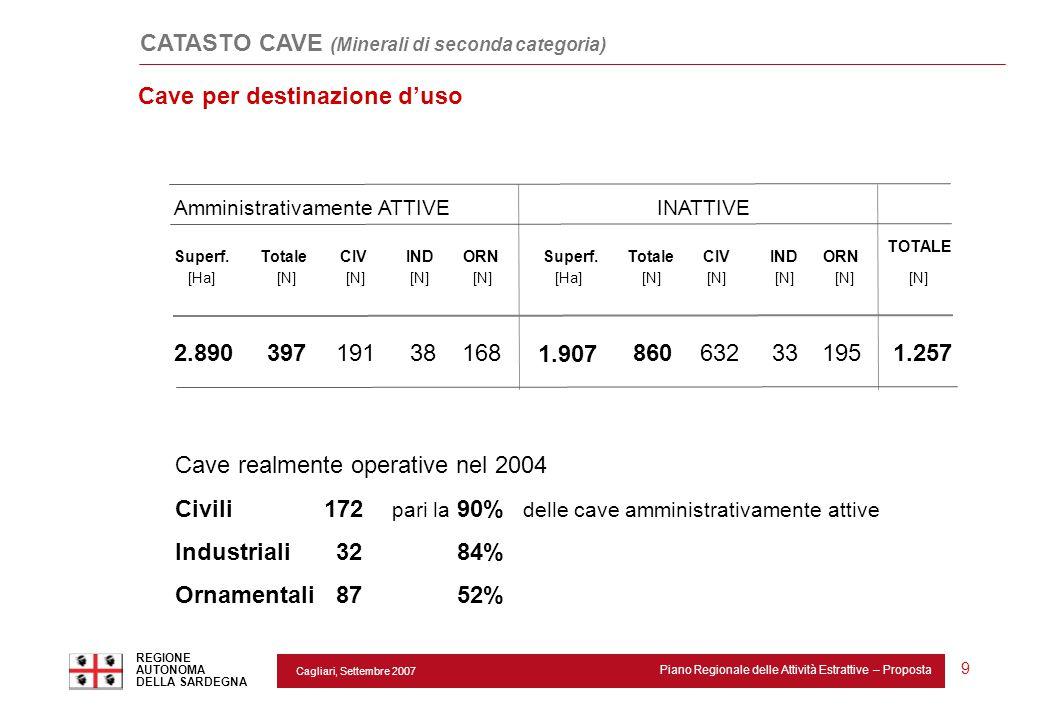 Cagliari, Settembre 2007 Piano Regionale delle Attività Estrattive – Proposta REGIONE AUTONOMA DELLA SARDEGNA 9 TotaleCIVINDTotale 1.257 Amministrativ