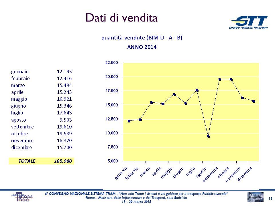 """Dati di vendita 15 6° CONVEGNO NAZIONALE SISTEMA TRAM - """"Non solo Tram: I sistemi a via guidata per il trasporto Pubblico Locale"""" Roma – Ministero del"""