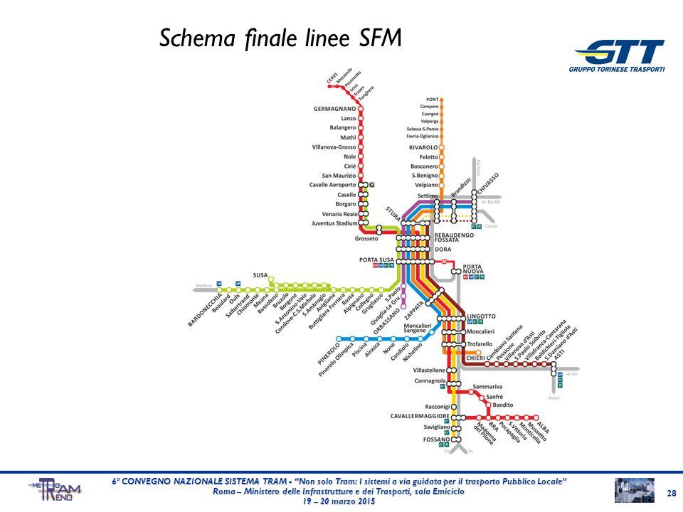 """Schema finale linee SFM 28 6° CONVEGNO NAZIONALE SISTEMA TRAM - """"Non solo Tram: I sistemi a via guidata per il trasporto Pubblico Locale"""" Roma – Minis"""