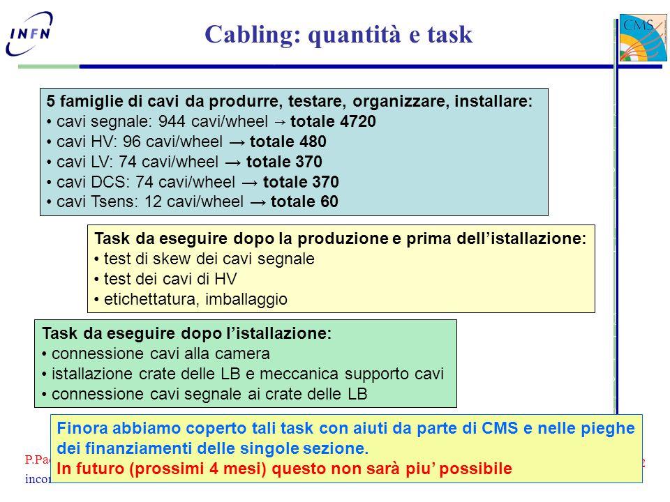 P.Paolucci - INFN Napoli 2 incontro con i referee 12-03-07 Cabling: quantità e task 5 famiglie di cavi da produrre, testare, organizzare, installare: cavi segnale: 944 cavi/wheel → totale 4720 cavi HV: 96 cavi/wheel → totale 480 cavi LV: 74 cavi/wheel → totale 370 cavi DCS: 74 cavi/wheel → totale 370 cavi Tsens: 12 cavi/wheel → totale 60 Task da eseguire dopo la produzione e prima dell'istallazione: test di skew dei cavi segnale test dei cavi di HV etichettatura, imballaggio Task da eseguire dopo l'istallazione: connessione cavi alla camera istallazione crate delle LB e meccanica supporto cavi connessione cavi segnale ai crate delle LB Finora abbiamo coperto tali task con aiuti da parte di CMS e nelle pieghe dei finanziamenti delle singole sezione.