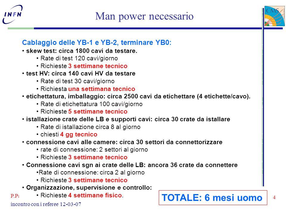 P.Paolucci - INFN Napoli 4 incontro con i referee 12-03-07 Man power necessario Cablaggio delle YB-1 e YB-2, terminare YB0: skew test: circa 1800 cavi da testare.