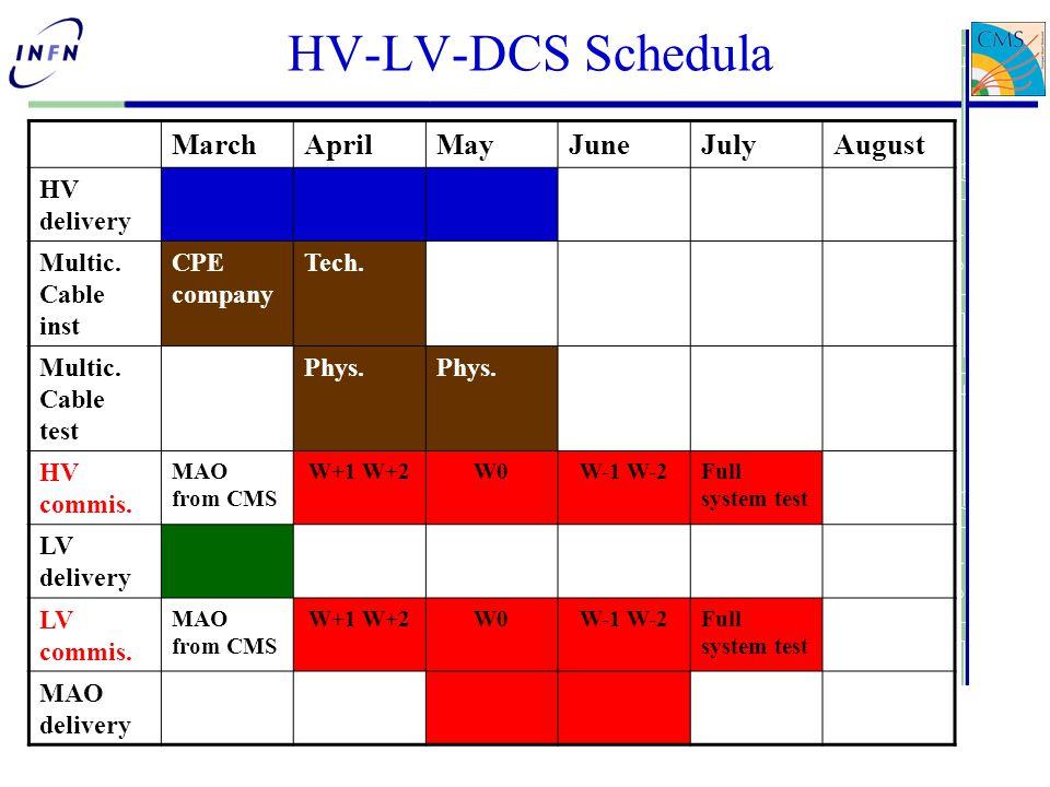 HV-LV-DCS Schedula MarchAprilMayJuneJulyAugust HV delivery Multic.