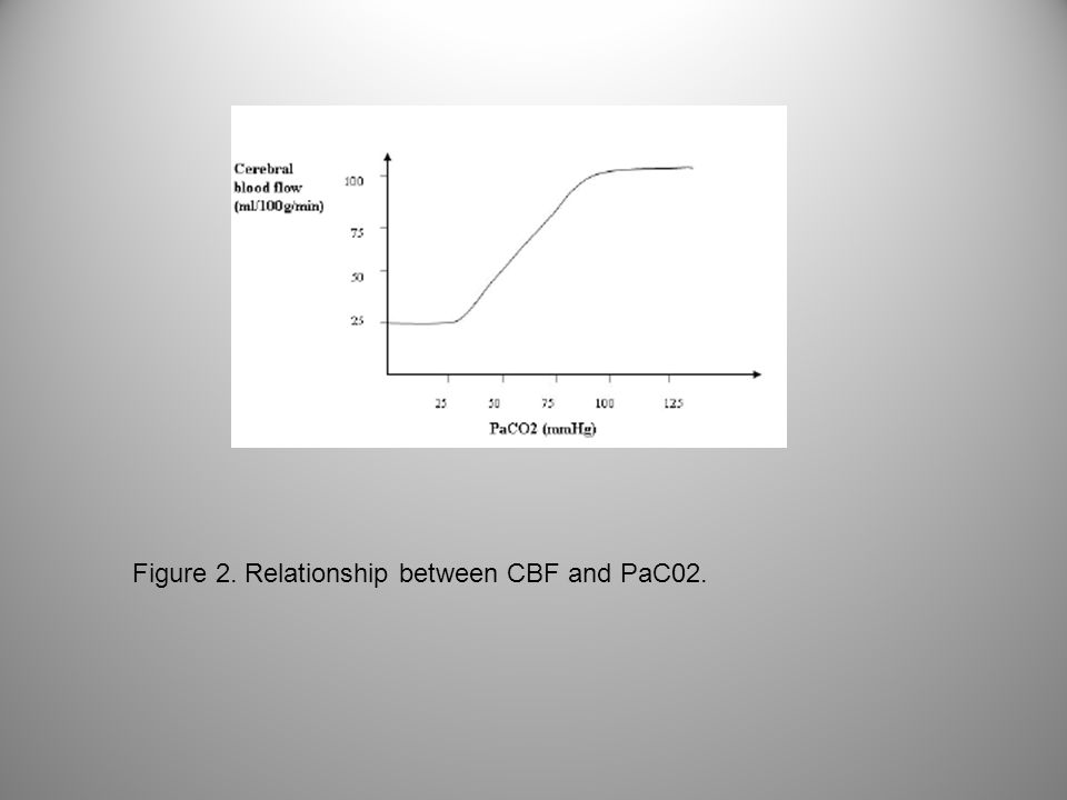 Figure 2. Relationship between CBF and PaC02.