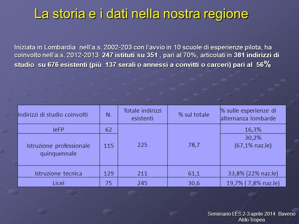 La storia e i dati nella nostra regione Iniziata in Lombardia nell'a.s. 2002-203 con l'avvio in 10 scuole di esperienze pilota, ha coinvolto nell'a.s.
