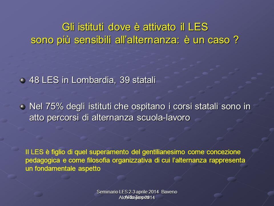 Gli istituti dove è attivato il LES sono più sensibili all'alternanza: è un caso ? 48 LES in Lombardia, 39 statali Nel 75% degli istituti che ospitano