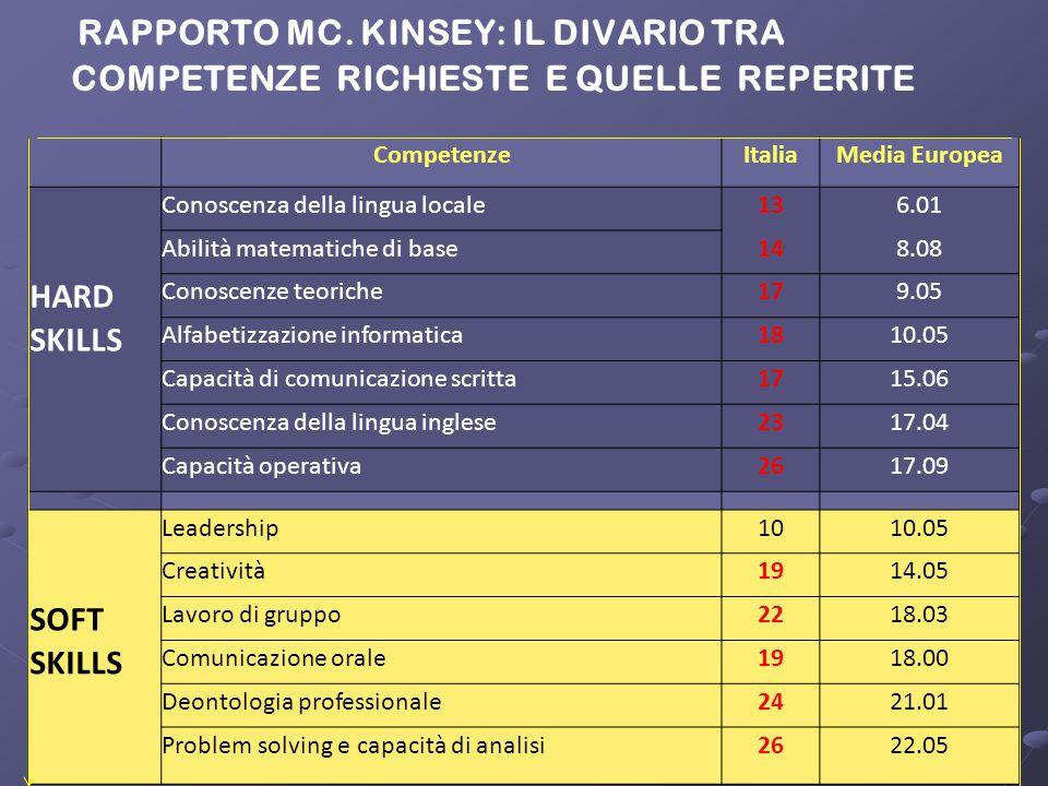 RAPPORTO MC. KINSEY: IL DIVARIO TRA COMPETENZE RICHIESTE E QUELLE REPERITE CompetenzeItaliaMedia Europea Conoscenza della lingua locale136.01 Abilità