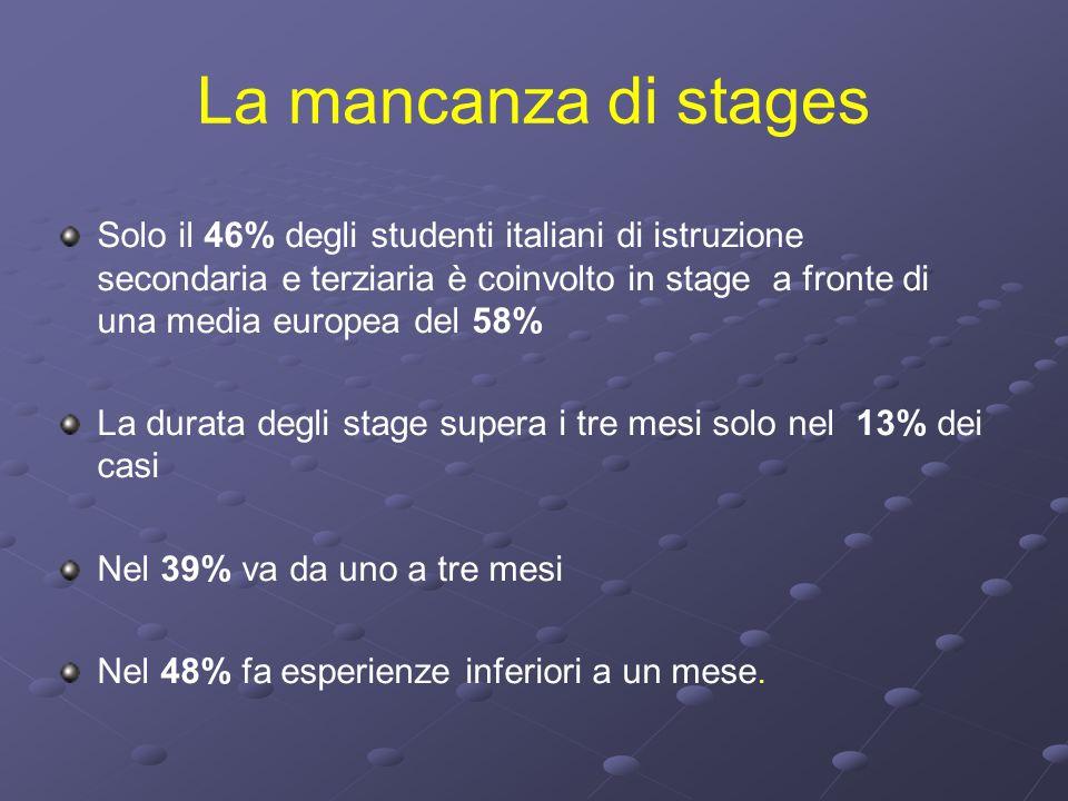 La mancanza di stages Solo il 46% degli studenti italiani di istruzione secondaria e terziaria è coinvolto in stage a fronte di una media europea del 58% La durata degli stage supera i tre mesi solo nel 13% dei casi Nel 39% va da uno a tre mesi Nel 48% fa esperienze inferiori a un mese.