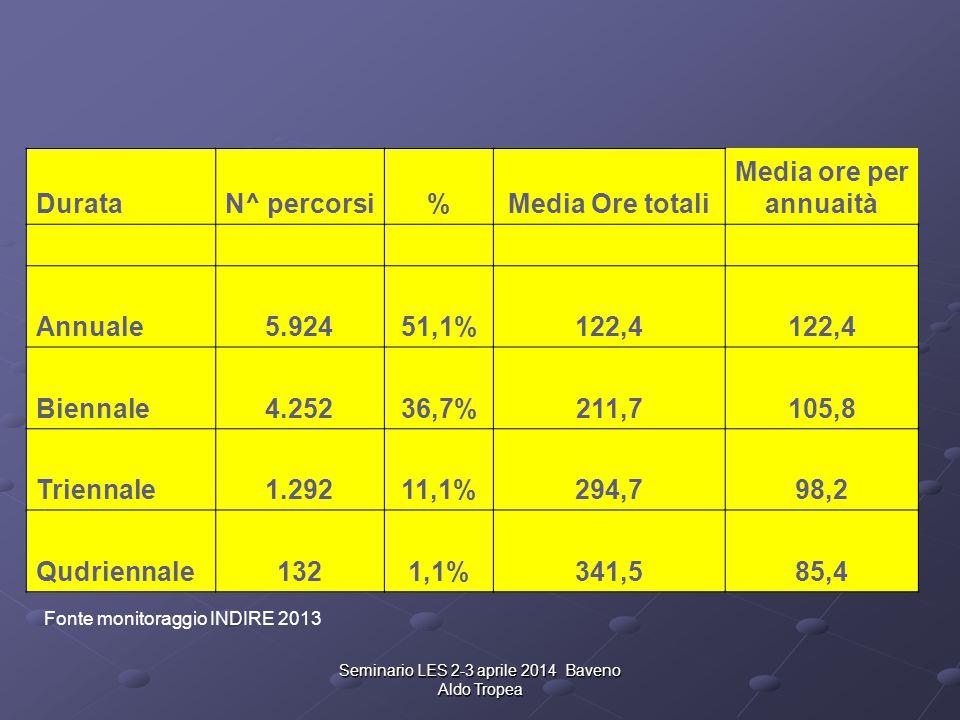 DurataN^ percorsi%Media Ore totali Media ore per annuaità Annuale5.92451,1%122,4 Biennale4.25236,7%211,7105,8 Triennale1.29211,1%294,798,2 Qudriennale1321,1%341,585,4 Seminario LES 2-3 aprile 2014 Baveno Aldo Tropea Fonte monitoraggio INDIRE 2013