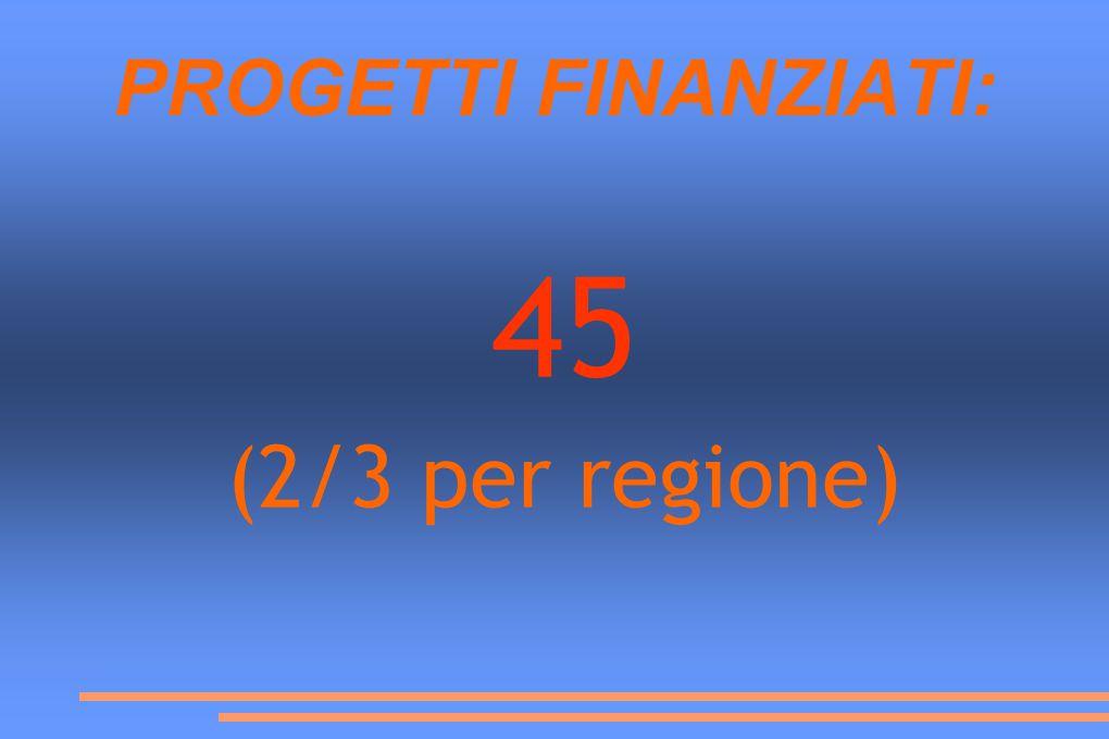 PROGETTI FINANZIATI: 45 (2/3 per regione)