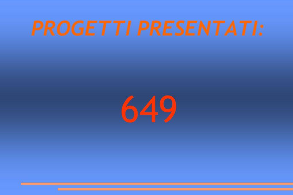 PROGETTI PRESENTATI: 649