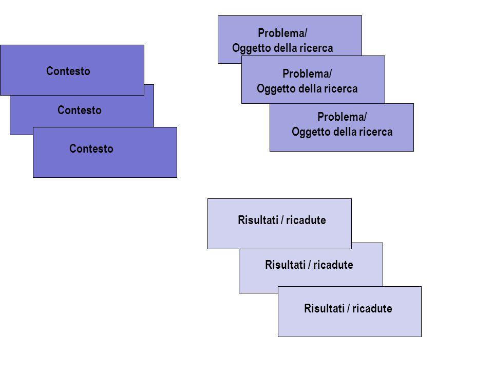 Contesto Problema/ Oggetto della ricerca Problema/ Oggetto della ricerca Problema/ Oggetto della ricerca Risultati / ricadute