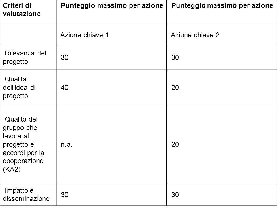 Criteri di valutazione Punteggio massimo per azione Azione chiave 1 Azione chiave 2 Rilevanza del progetto 30 Qualità dell'idea di progetto 40 20 Qual