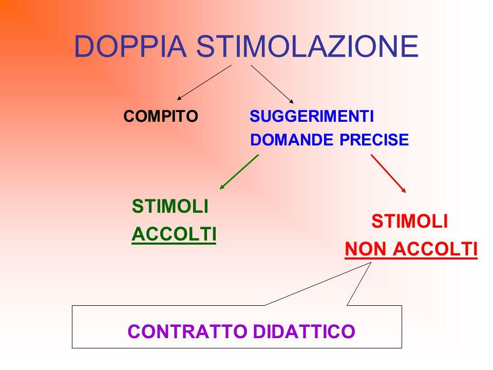 DOPPIA STIMOLAZIONE STIMOLI ACCOLTI COMPITO SUGGERIMENTI DOMANDE PRECISE STIMOLI NON ACCOLTI CONTRATTO DIDATTICO