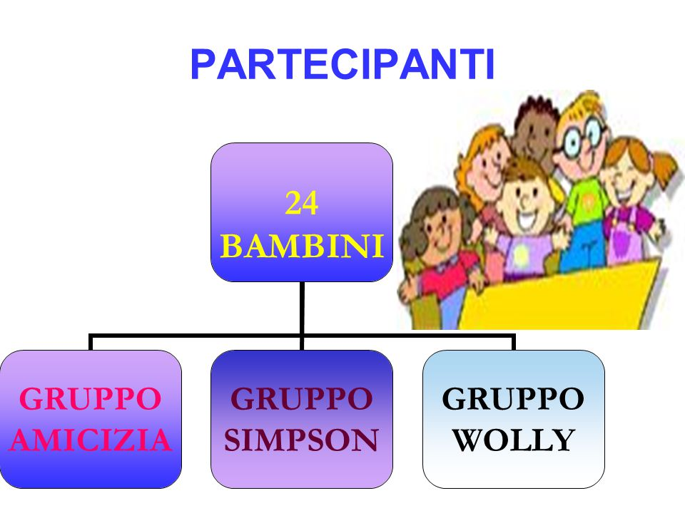 PARTECIPANTI 24 BAMBINI GRUPPO AMICIZIA GRUPPO SIMPSON GRUPPO WOLLY