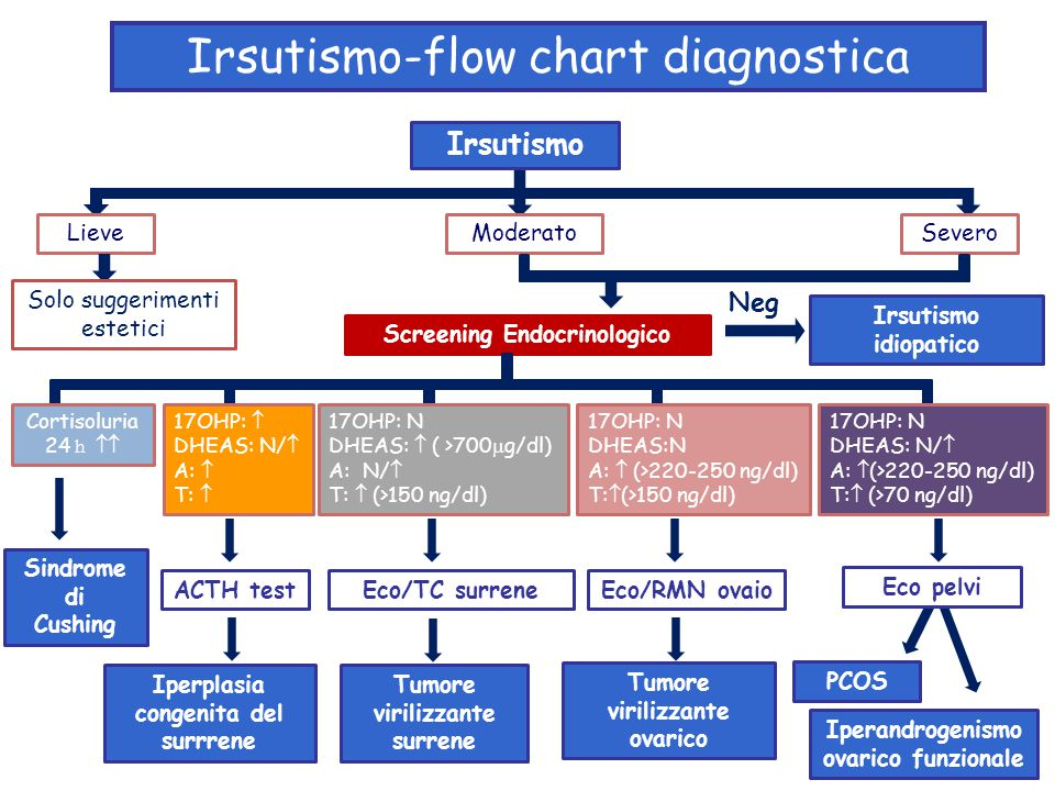 Irsutismo-flow chart diagnostica LieveModeratoSevero Screening Endocrinologico Solo suggerimenti estetici Sindrome di Cushing Eco/TC surreneACTH test