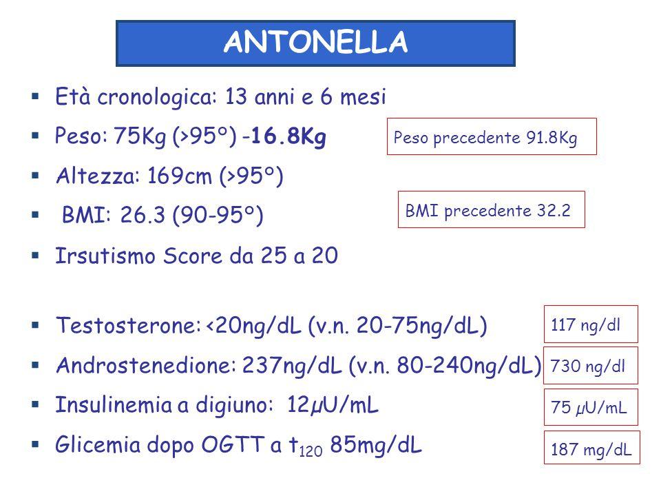  Età cronologica: 13 anni e 6 mesi  Peso: 75Kg (>95°) -16.8Kg  Altezza: 169cm (>95°)  BMI: 26.3 (90-95°)  Irsutismo Score da 25 a 20 ANTONELLA 