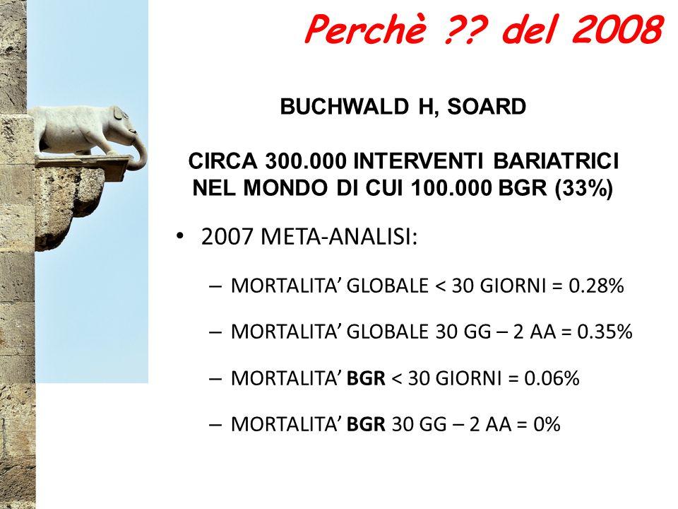 2007 META-ANALISI: – MORTALITA' GLOBALE < 30 GIORNI = 0.28% – MORTALITA' GLOBALE 30 GG – 2 AA = 0.35% – MORTALITA' BGR < 30 GIORNI = 0.06% – MORTALITA' BGR 30 GG – 2 AA = 0% BUCHWALD H, SOARD CIRCA 300.000 INTERVENTI BARIATRICI NEL MONDO DI CUI 100.000 BGR (33%) Perchè ?.