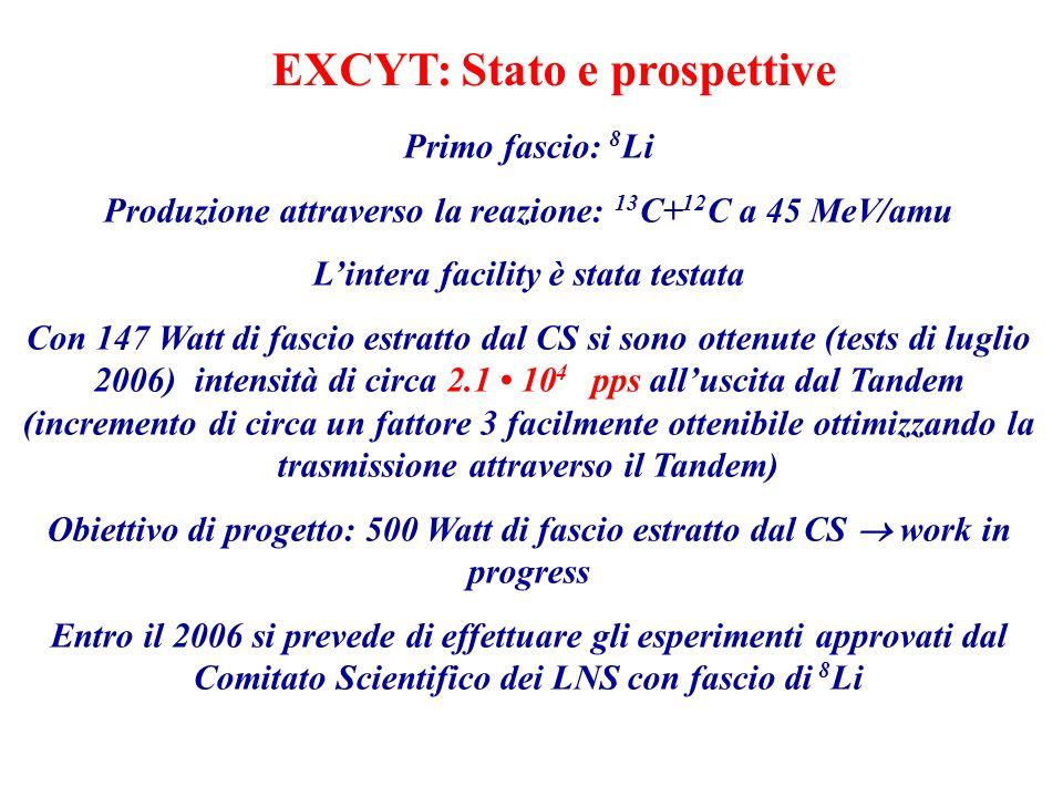 Primo fascio: 8 Li Produzione attraverso la reazione: 13 C+ 12 C a 45 MeV/amu L'intera facility è stata testata Con 147 Watt di fascio estratto dal CS si sono ottenute (tests di luglio 2006) intensità di circa 2.1 10 4 pps all'uscita dal Tandem (incremento di circa un fattore 3 facilmente ottenibile ottimizzando la trasmissione attraverso il Tandem) Obiettivo di progetto: 500 Watt di fascio estratto dal CS  work in progress Entro il 2006 si prevede di effettuare gli esperimenti approvati dal Comitato Scientifico dei LNS con fascio di 8 Li EXCYT: Stato e prospettive