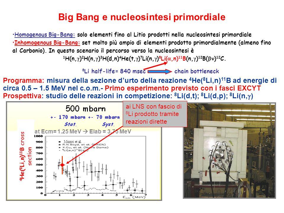Programma: misura della sezione d'urto della reazione 4 He( 8 Li,n) 11 B ad energie di circa 0.5 – 1.5 MeV nel c.o.m.- Primo esperimento previsto con i fasci EXCYT Prospettiva: studio delle reazioni in competizione: 8 Li(d,t); 8 Li(d,p); 8 Li(n,  ) Big Bang e nucleosintesi primordiale Homogenous Big-Bang: solo elementi fino al Litio prodotti nella nucleosintesi primordiale Inhomogenous Big-Bang: set molto più ampio di elementi prodotto primordialmente (almeno fino al Carbonio).