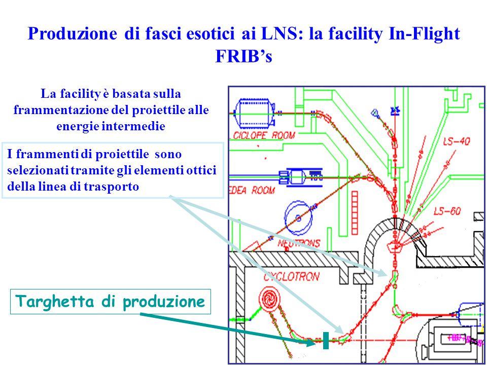 Produzione di fasci esotici ai LNS: la facility In-Flight FRIB's Targhetta di produzione La facility è basata sulla frammentazione del proiettile alle energie intermedie I frammenti di proiettile sono selezionati tramite gli elementi ottici della linea di trasporto