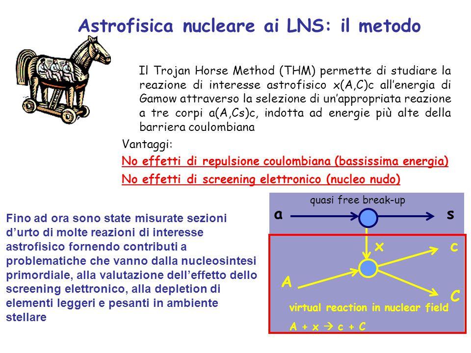 Il Trojan Horse Method (THM) permette di studiare la reazione di interesse astrofisico x(A,C)c all'energia di Gamow attraverso la selezione di un'appropriata reazione a tre corpi a(A,Cs)c, indotta ad energie più alte della barriera coulombiana Vantaggi: No effetti di repulsione coulombiana (bassissima energia) No effetti di screening elettronico (nucleo nudo) a A x virtual reaction in nuclear field A + x  c + C quasi free break-up s c C Astrofisica nucleare ai LNS: il metodo Fino ad ora sono state misurate sezioni d'urto di molte reazioni di interesse astrofisico fornendo contributi a problematiche che vanno dalla nucleosintesi primordiale, alla valutazione dell'effetto dello screening elettronico, alla depletion di elementi leggeri e pesanti in ambiente stellare
