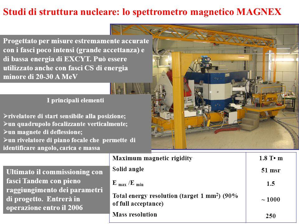 Maximum magnetic rigidity 1.8 T m Solid angle 51 msr E max /E min 1.5 Total energy resolution (target 1 mm 2 ) (90% of full acceptance)  1000 Mass resolution 250 Studi di struttura nucleare: lo spettrometro magnetico MAGNEX I principali elementi  rivelatore di start sensibile alla posizione;  un quadrupolo focalizzante verticalmente;  un magnete di deflessione;  un rivelatore di piano focale che permette di identificare angolo, carica e massa Progettato per misure estremamente accurate con i fasci poco intensi (grande accettanza) e di bassa energia di EXCYT.