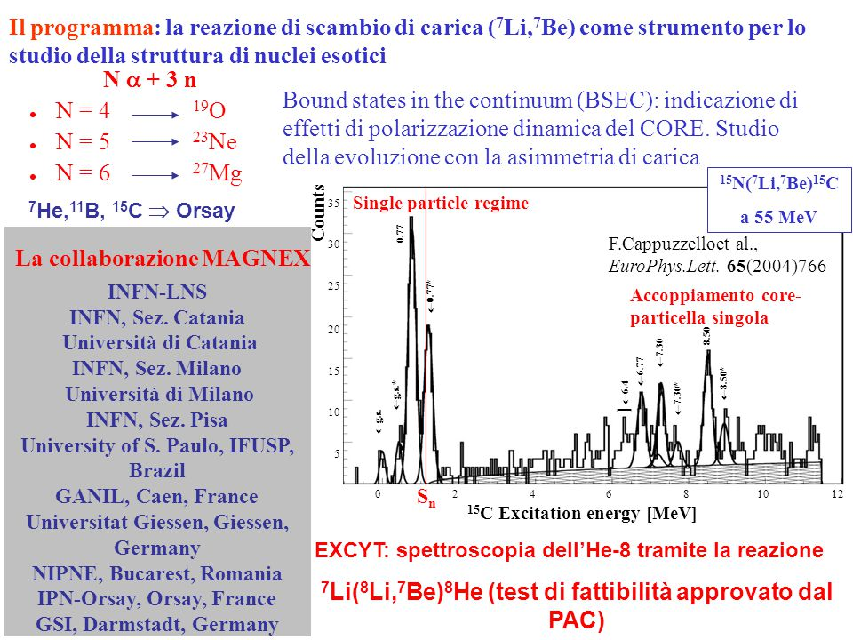 Bound states in the continuum (BSEC): indicazione di effetti di polarizzazione dinamica del CORE. Studio della evoluzione con la asimmetria di carica