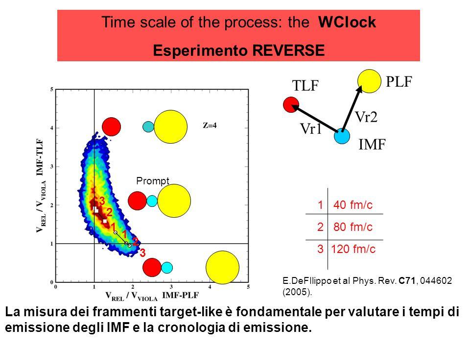 Time scale of the process: the WClock Esperimento REVERSE TLF PLF Vr1 Vr2 IMF Prompt 1 40 fm/c 2 80 fm/c 3 120 fm/c 1 2 3 2 1 3 La misura dei frammenti target-like è fondamentale per valutare i tempi di emissione degli IMF e la cronologia di emissione.