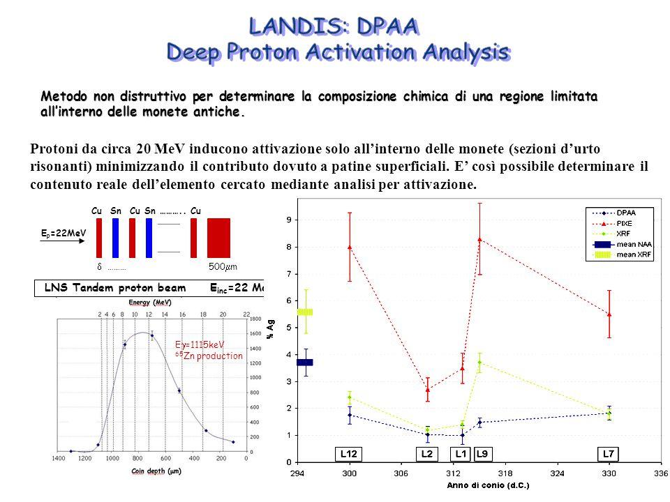Metodo non distruttivo per determinare la composizione chimica di una regione limitata all'interno delle monete antiche.  (a.u.) LNS Tandem proton be