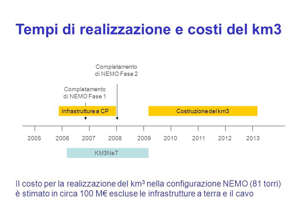 200520062007200820092010201120122013 Completamento di NEMO Fase 1 Completamento di NEMO Fase 2 KM3NeT Costruzione del km3 Il costo per la realizzazione del km 3 nella configurazione NEMO (81 torri) è stimato in circa 100 M€ escluse le infrastrutture a terra e il cavo Infrastrutture a CP Tempi di realizzazione e costi del km3