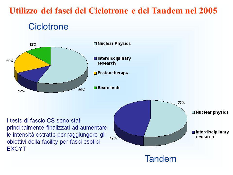 Tandem Ciclotrone I tests di fascio CS sono stati principalmente finalizzati ad aumentare le intensità estratte per raggiungere gli obiettivi della facility per fasci esotici EXCYT Utilizzo dei fasci del Ciclotrone e del Tandem nel 2005