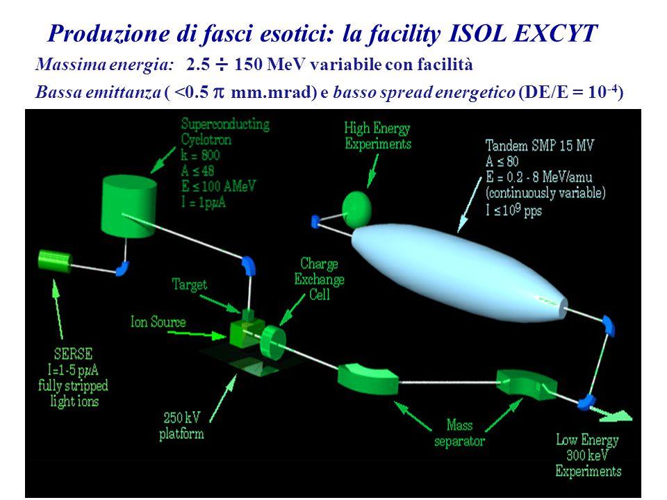 Produzione di fasci esotici: la facility ISOL EXCYT Massima energia: 2.5 ÷ 150 MeV variabile con facilità Bassa emittanza ( <0.5  mm.mrad) e basso sp