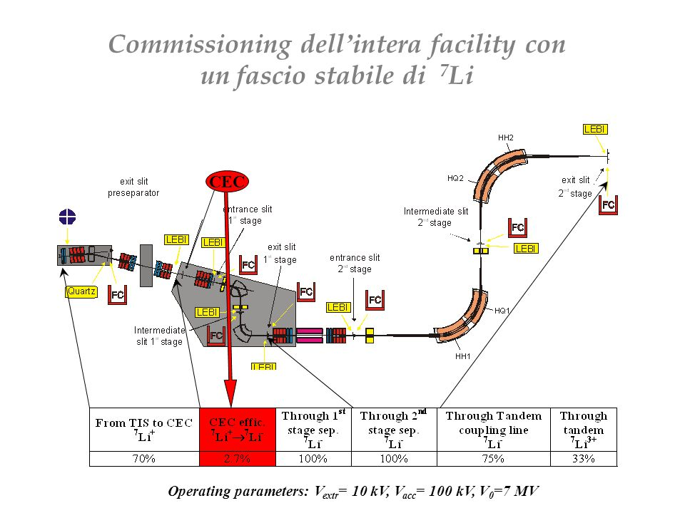 Commissioning dell ' intera facility con un fascio stabile di 7 Li Operating parameters: V extr = 10 kV, V acc = 100 kV, V 0 =7 MV CEC