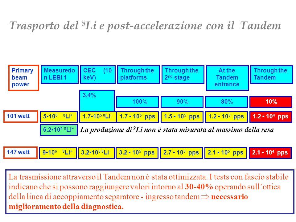 Primary beam power Measuredo n LEBI 1 CEC (10 keV) Through the platforms Through the 2 nd stage At the Tandem entrance Through the Tandem 101 watt 510 6 8 Li + 3.4% 1.710 5 8 Li - 100% 1.7 10 5 pps 90% 1.5 10 5 pps 80% 1.2 10 5 pps 10% 1.2 10 4 pps 6.210 4 9 Li + 147 watt 910 6 8 Li + 3.210 5 8 Li - 3.2 10 5 pps2.7 10 5 pps2.1 10 5 pps2.1 10 4 pps La produzione di 9 Li non è stata misurata al massimo della resa Trasporto del 8 Li e post-accelerazione con il Tandem La trasmissione attraverso il Tandem non è stata ottimizzata.
