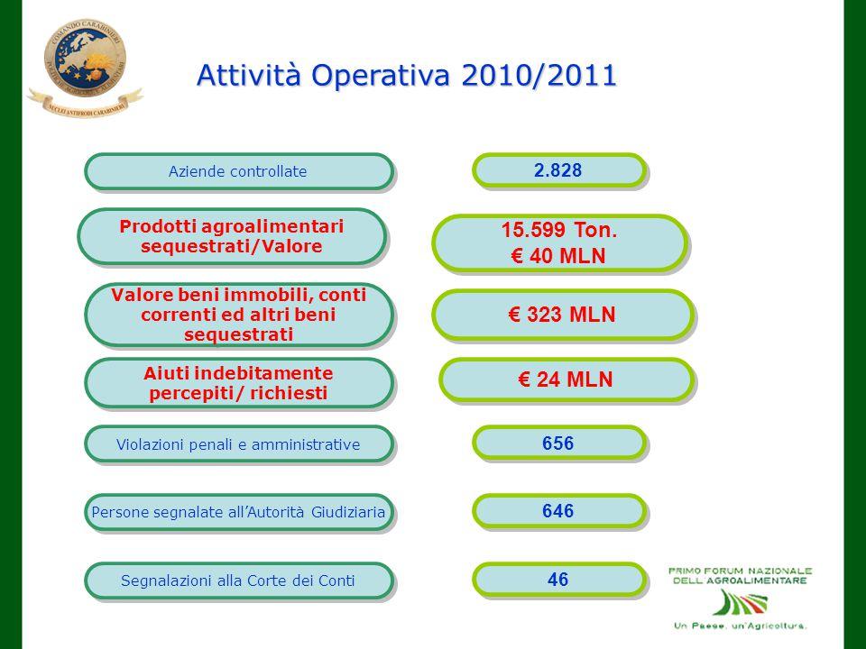 Attività Operativa 2010/2011 Aziende controllate 2.828 Prodotti agroalimentari sequestrati/Valore 15.599 Ton.