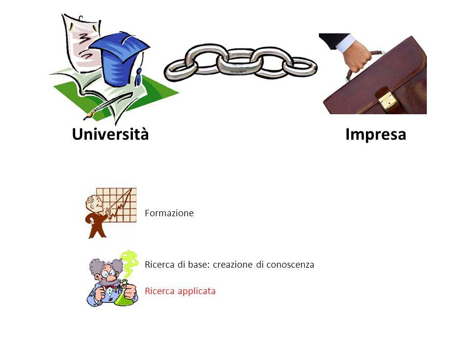 UniversitàImpresa Formazione Ricerca di base: creazione di conoscenza Ricerca applicata