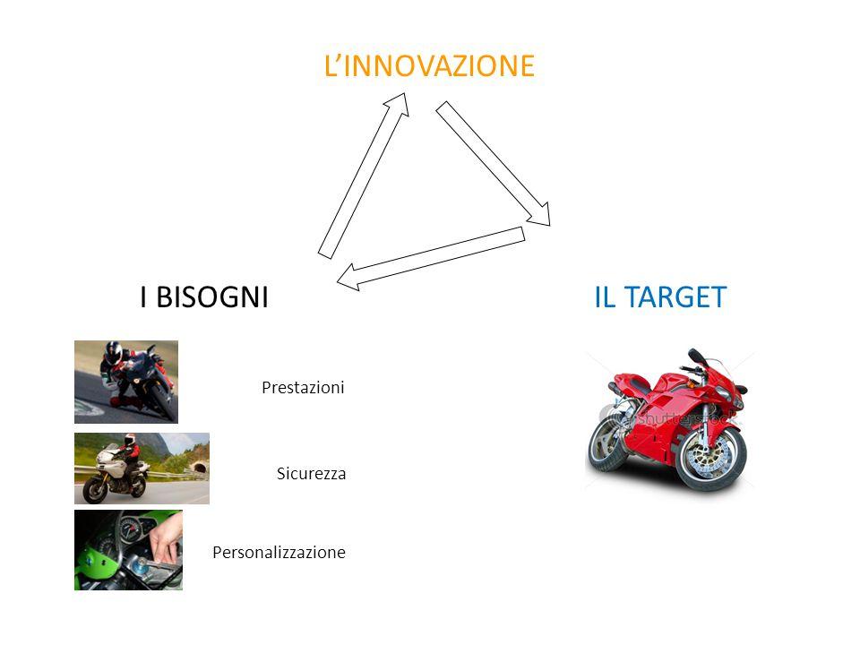 L'INNOVAZIONE Sicurezza I BISOGNI Prestazioni Personalizzazione IL TARGET