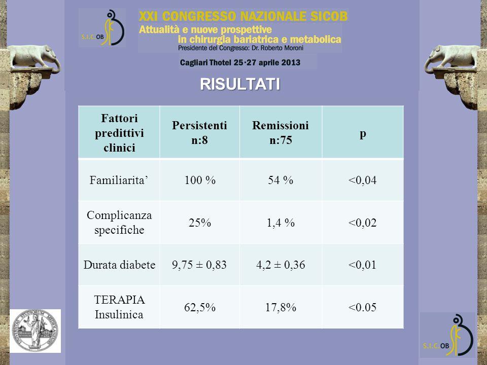 RISULTATI Fattori predittivi clinici Persistenti n:8 Remissioni n:75 p Familiarita'100 %54 %<0,04 Complicanza specifiche 25%1,4 %<0,02 Durata diabete9,75 ± 0,834,2 ± 0,36<0,01 TERAPIA Insulinica 62,5%17,8%<0.05
