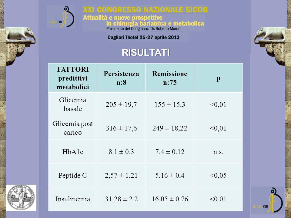FATTORI predittivi metabolici Persistenza n:8 Remissione n:75 p Glicemia basale 205 ± 19,7155 ± 15,3<0,01 Glicemia post carico 316 ± 17,6249 ± 18,22<0,01 HbA1c8.1 ± 0.37.4 ± 0.12n.s.