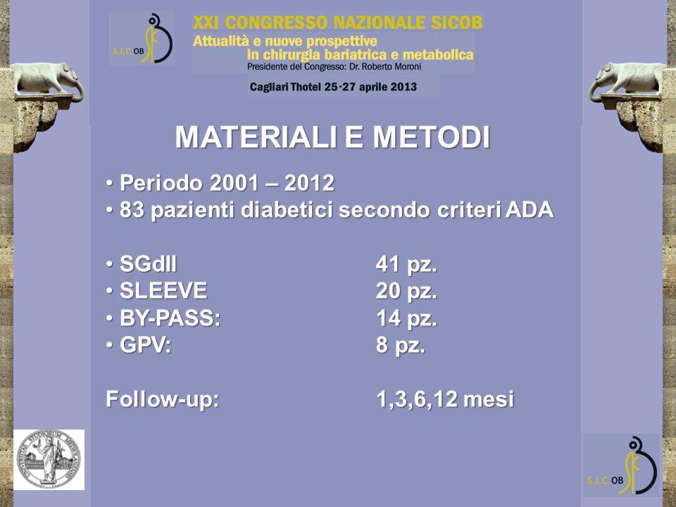 MATERIALI E METODI Periodo 2001 – 2012 Periodo 2001 – 2012 83 pazienti diabetici secondo criteri ADA 83 pazienti diabetici secondo criteri ADA SGdII41 pz.