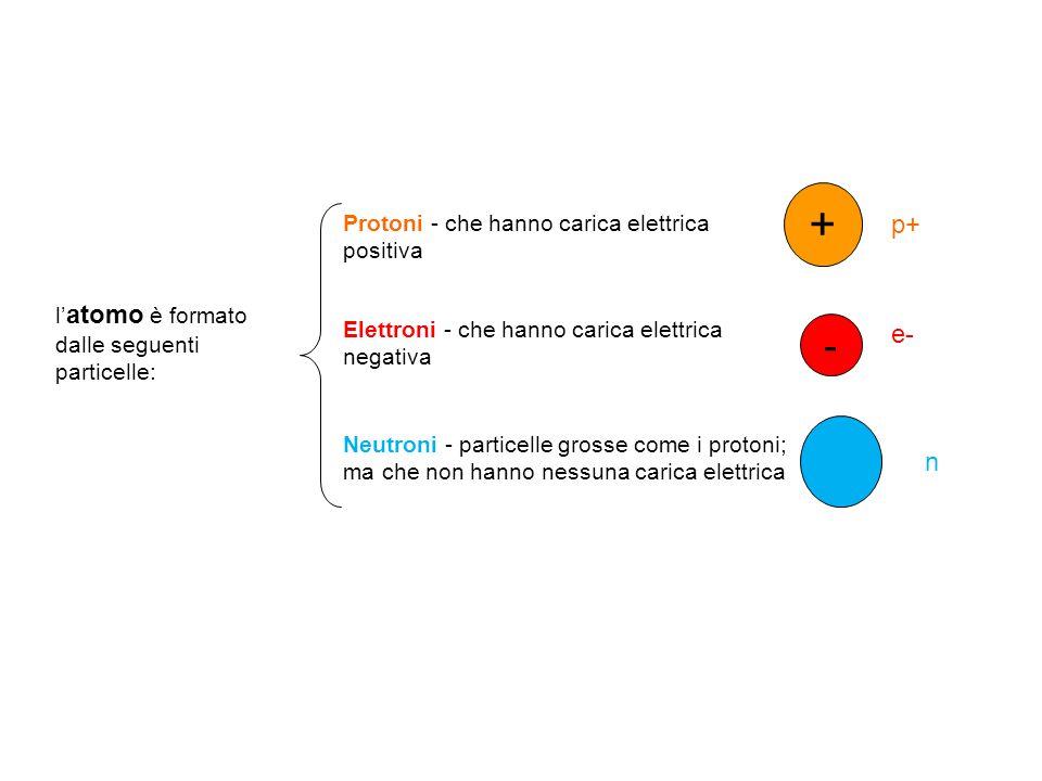 l' atomo è formato dalle seguenti particelle: Protoni - che hanno carica elettrica positiva Elettroni - che hanno carica elettrica negativa Neutroni -