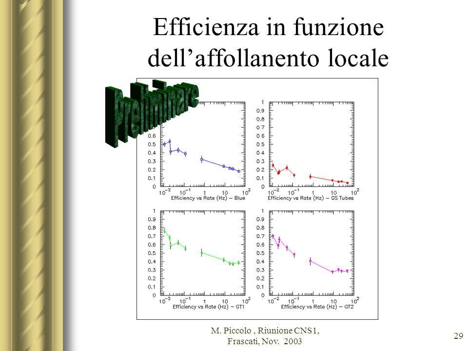 M. Piccolo, Riunione CNS1, Frascati, Nov. 2003 29 Efficienza in funzione dell'affollanento locale