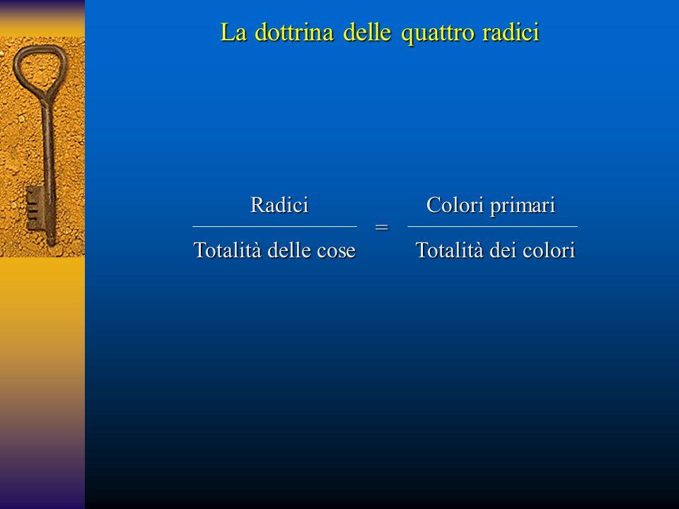 Totalità delle cose = Radici Totalità dei colori Colori primari