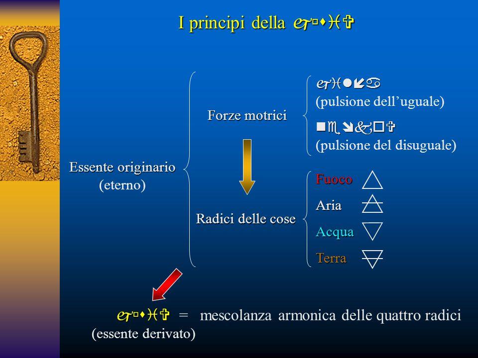 Essente originario (eterno) Radici delle cose Forze motrici  (pulsione dell'uguale) (pulsione del disuguale) I principi della  FuocoAria