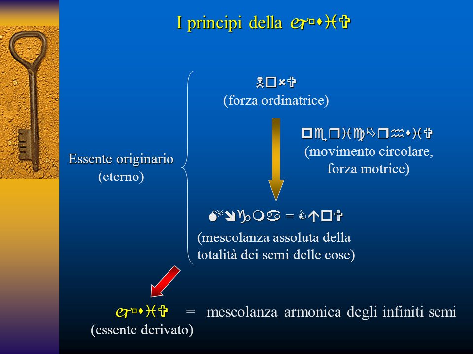 Essente originario (eterno) I principi della   (essente derivato) = mescolanza armonica degli infiniti semi  (movimento circolare