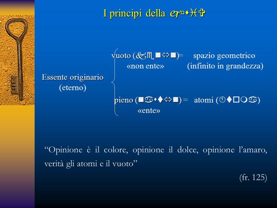 Essente originario (eterno) I principi della  vuoto (  ) «non ente» pieno (  ) «ente» spazio geometrico (infinito in grandezza) = = atomi